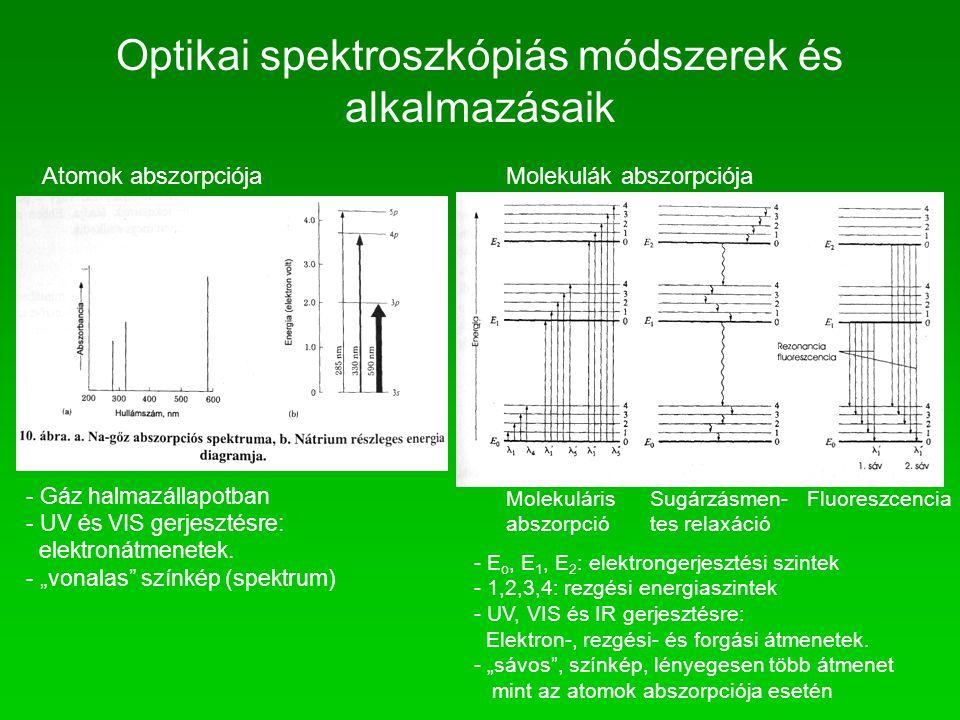 Atomok abszorpciójaMolekulák abszorpciója Molekuláris abszorpció Sugárzásmen- tes relaxáció Fluoreszcencia - E o, E 1, E 2 : elektrongerjesztési szint