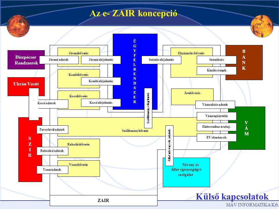 MÁV INFORMATIKA Kft.A e-ZAIR, mint irányító központ.