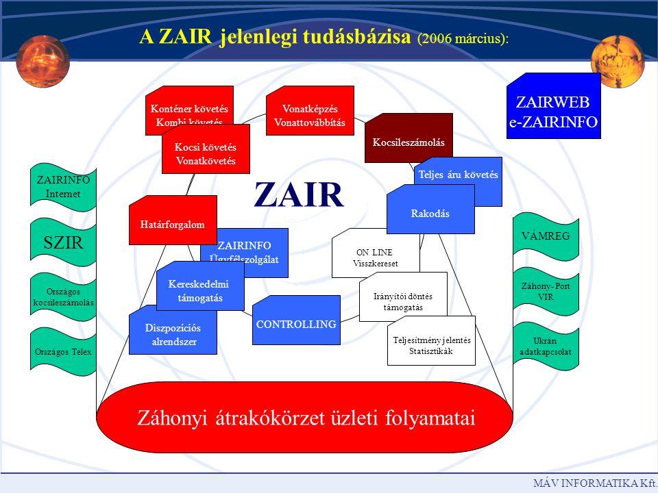 MÁV INFORMATIKA Kft. ZAIRWEB – Ablak a ZAIR -ra