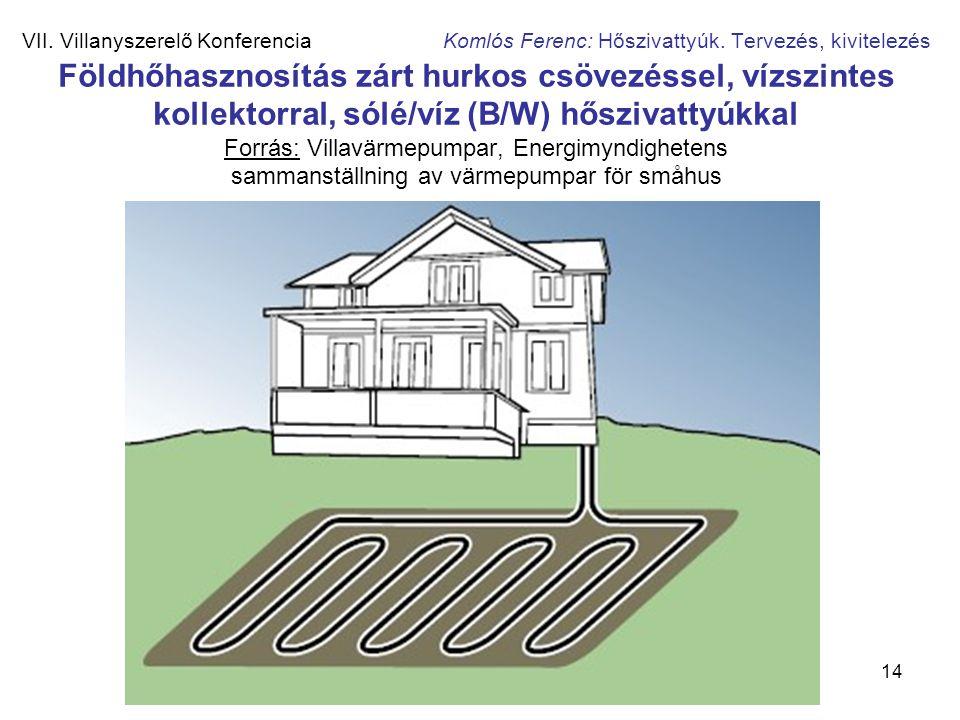 14 VII. Villanyszerelő Konferencia Komlós Ferenc: Hőszivattyúk. Tervezés, kivitelezés Földhőhasznosítás zárt hurkos csövezéssel, vízszintes kollektorr