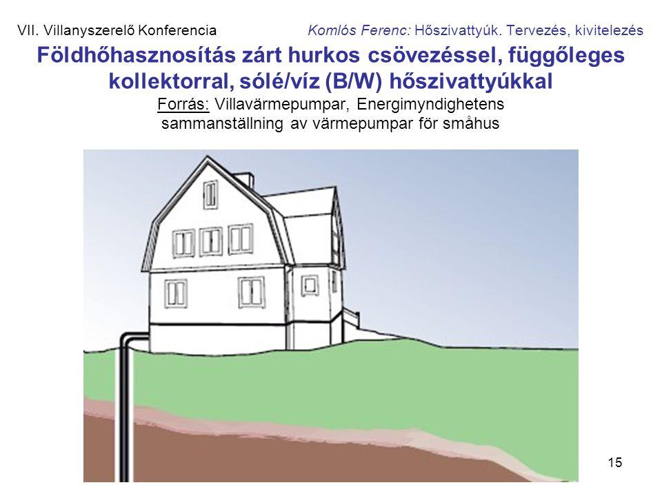 15 VII. Villanyszerelő Konferencia Komlós Ferenc: Hőszivattyúk. Tervezés, kivitelezés Földhőhasznosítás zárt hurkos csövezéssel, függőleges kollektorr