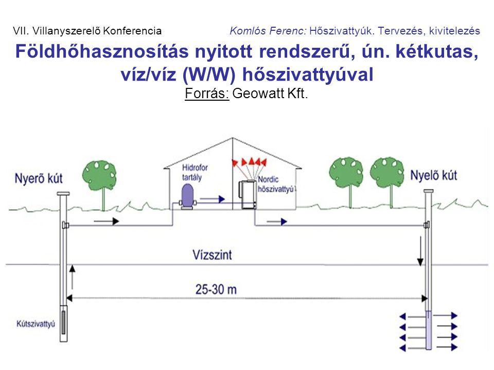 16 VII. Villanyszerelő Konferencia Komlós Ferenc: Hőszivattyúk. Tervezés, kivitelezés Földhőhasznosítás nyitott rendszerű, ún. kétkutas, víz/víz (W/W)