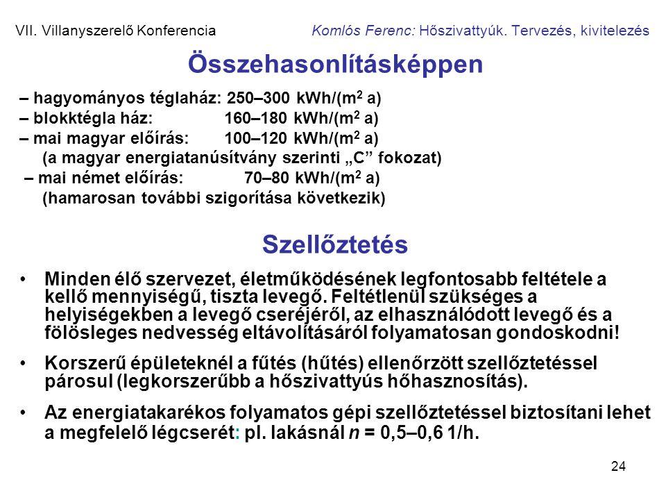 24 VII. Villanyszerelő Konferencia Komlós Ferenc: Hőszivattyúk. Tervezés, kivitelezés Összehasonlításképpen – hagyományos téglaház: 250–300 kWh/(m 2 a