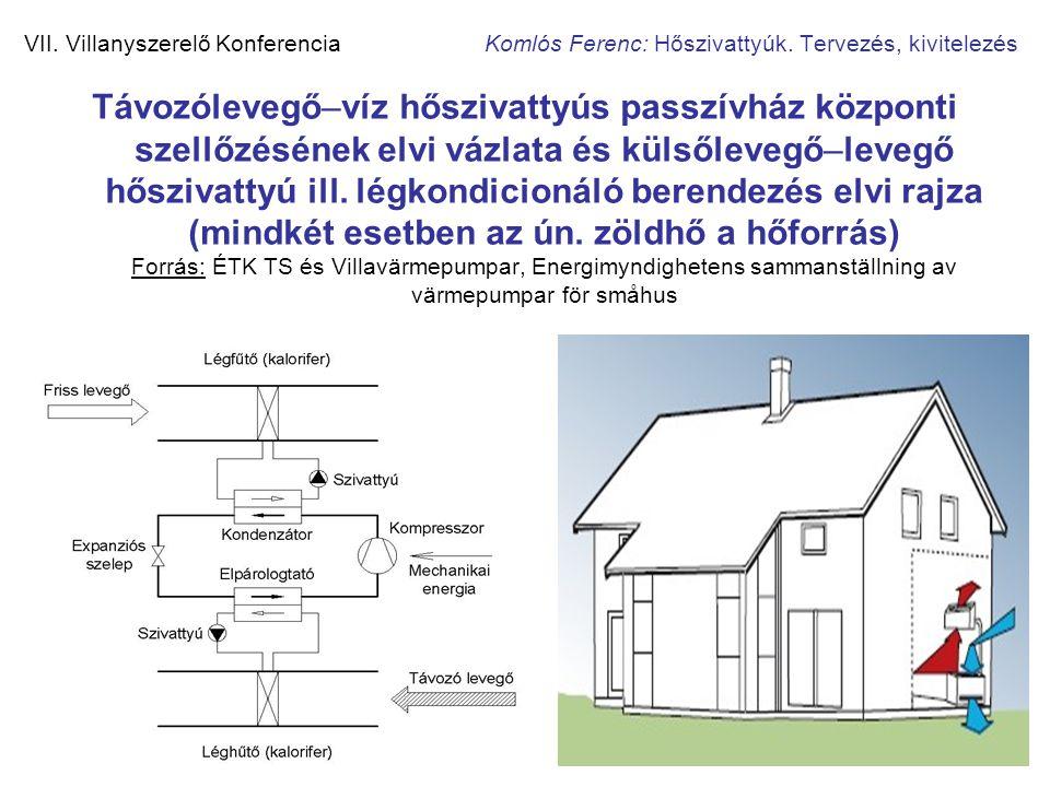 30 VII. Villanyszerelő Konferencia Komlós Ferenc: Hőszivattyúk. Tervezés, kivitelezés Távozólevegő–víz hőszivattyús passzívház központi szellőzésének