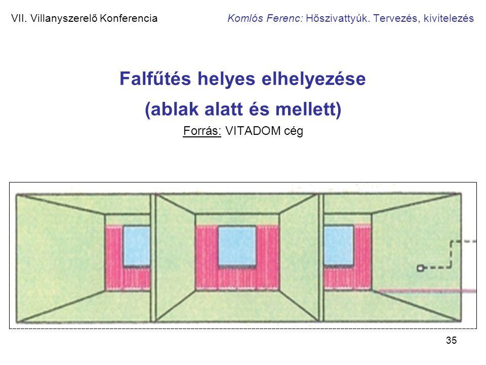 35 VII. Villanyszerelő Konferencia Komlós Ferenc: Hőszivattyúk. Tervezés, kivitelezés Falfűtés helyes elhelyezése (ablak alatt és mellett) Forrás: VIT