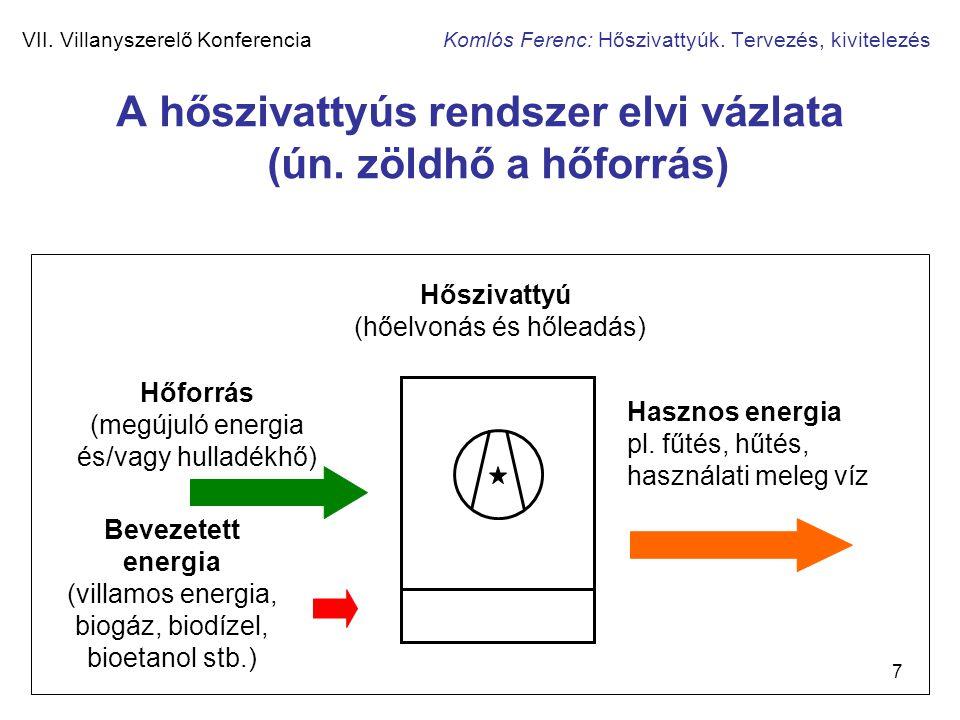 7 VII. Villanyszerelő Konferencia Komlós Ferenc: Hőszivattyúk. Tervezés, kivitelezés A hőszivattyús rendszer elvi vázlata (ún. zöldhő a hőforrás) Hőfo