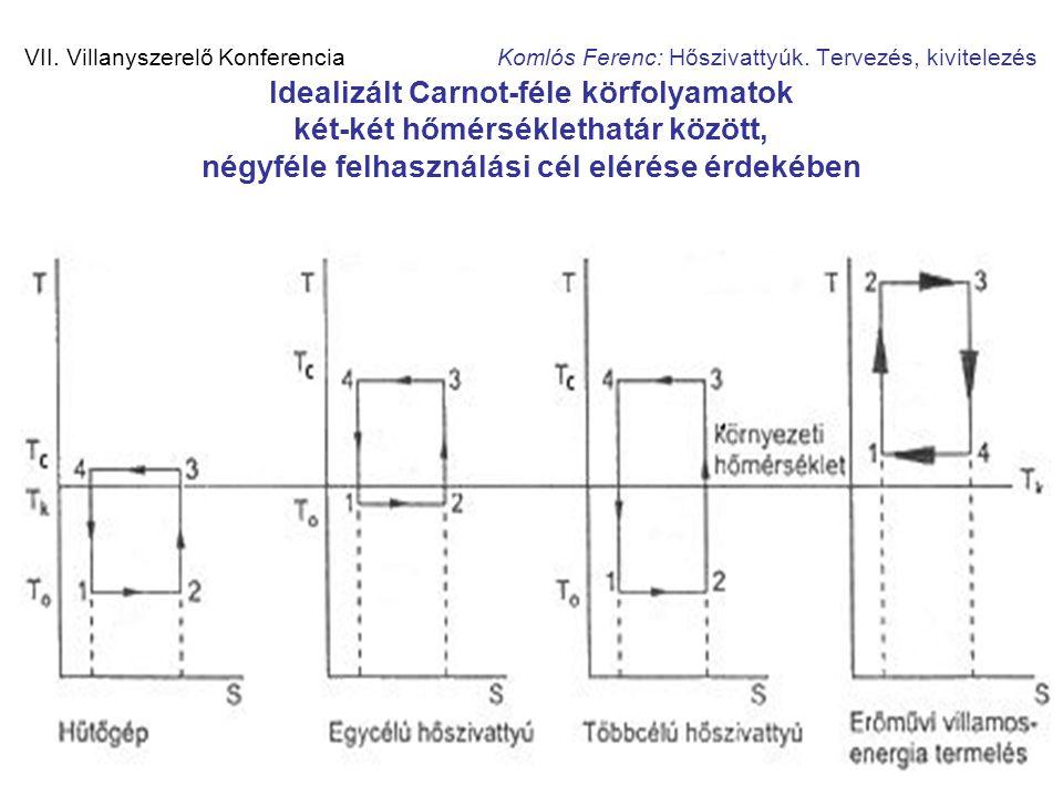 8 VII. Villanyszerelő Konferencia Komlós Ferenc: Hőszivattyúk. Tervezés, kivitelezés Idealizált Carnot-féle körfolyamatok két-két hőmérséklethatár köz
