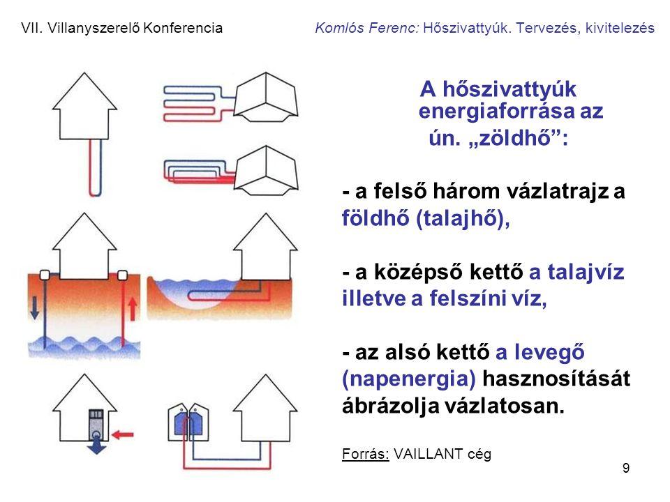 """9 VII. Villanyszerelő Konferencia Komlós Ferenc: Hőszivattyúk. Tervezés, kivitelezés A hőszivattyúk energiaforrása az ún. """"zöldhő"""": - a felső három vá"""