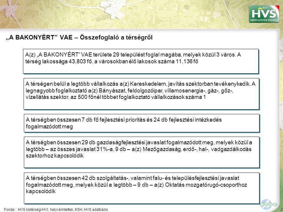 63 ▪A természeti örökség védelme Forrás:HVS kistérségi HVI, helyi érintettek, HVS adatbázis Az egyes fejlesztési intézkedésekre allokált támogatási források nagysága 2/7 A legtöbb forrás – 80,000 EUR – a(z) Hátrányos helyzetűek munkavégzését elősegítő és életminőségét javító projektek fejlesztési intézkedésre lett allokálva Fejlesztési intézkedés ▪Natura 2000 fenntartási-fejlesztési tervek ▪Környezetvédelem Fő fejlesztési prioritás: Természet- és környezetvédelem Allokált forrás (EUR) 77,676 60,000 5,660,000