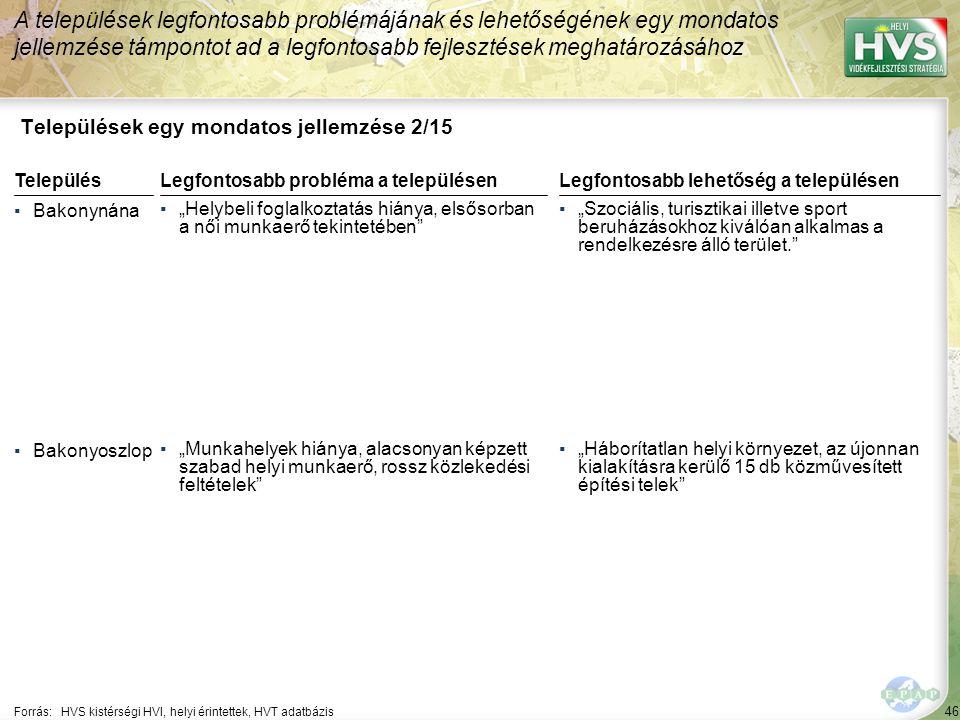 """46 Települések egy mondatos jellemzése 2/15 A települések legfontosabb problémájának és lehetőségének egy mondatos jellemzése támpontot ad a legfontosabb fejlesztések meghatározásához Forrás:HVS kistérségi HVI, helyi érintettek, HVT adatbázis TelepülésLegfontosabb probléma a településen ▪Bakonynána ▪""""Helybeli foglalkoztatás hiánya, elsősorban a női munkaerő tekintetében ▪Bakonyoszlop ▪""""Munkahelyek hiánya, alacsonyan képzett szabad helyi munkaerő, rossz közlekedési feltételek Legfontosabb lehetőség a településen ▪""""Szociális, turisztikai illetve sport beruházásokhoz kiválóan alkalmas a rendelkezésre álló terület. ▪""""Háborítatlan helyi környezet, az újonnan kialakításra kerülő 15 db közművesített építési telek"""