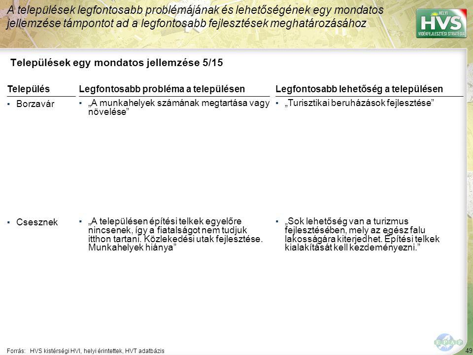 """49 Települések egy mondatos jellemzése 5/15 A települések legfontosabb problémájának és lehetőségének egy mondatos jellemzése támpontot ad a legfontosabb fejlesztések meghatározásához Forrás:HVS kistérségi HVI, helyi érintettek, HVT adatbázis TelepülésLegfontosabb probléma a településen ▪Borzavár ▪""""A munkahelyek számának megtartása vagy növelése ▪Csesznek ▪""""A településen építési telkek egyelőre nincsenek, így a fiatalságot nem tudjuk itthon tartani."""