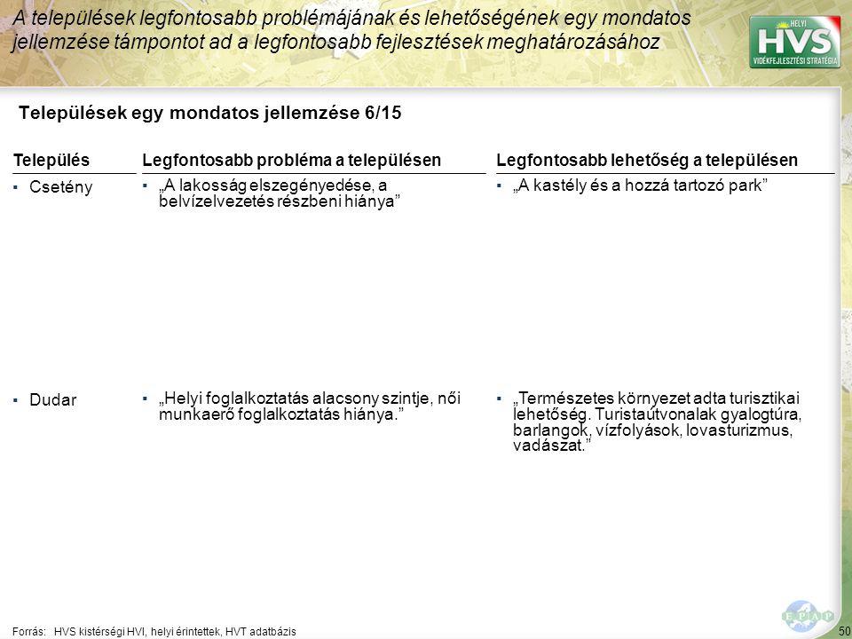 """50 Települések egy mondatos jellemzése 6/15 A települések legfontosabb problémájának és lehetőségének egy mondatos jellemzése támpontot ad a legfontosabb fejlesztések meghatározásához Forrás:HVS kistérségi HVI, helyi érintettek, HVT adatbázis TelepülésLegfontosabb probléma a településen ▪Csetény ▪""""A lakosság elszegényedése, a belvízelvezetés részbeni hiánya ▪Dudar ▪""""Helyi foglalkoztatás alacsony szintje, női munkaerő foglalkoztatás hiánya. Legfontosabb lehetőség a településen ▪""""A kastély és a hozzá tartozó park ▪""""Természetes környezet adta turisztikai lehetőség."""