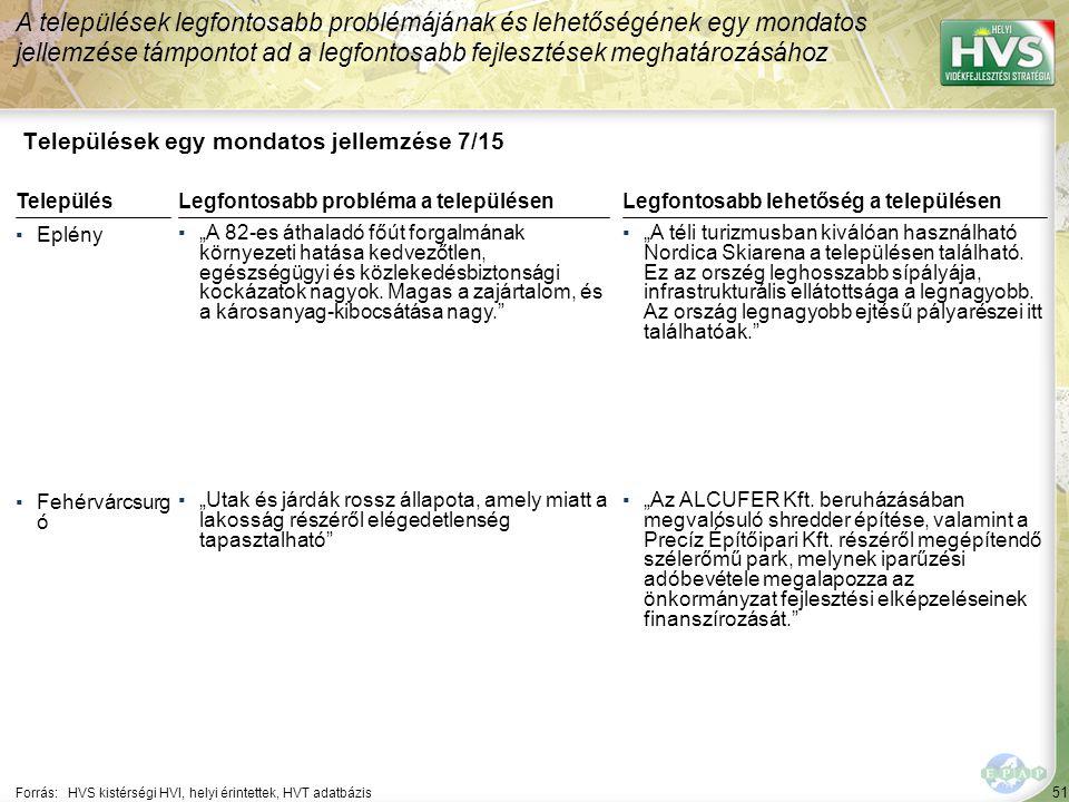 """51 Települések egy mondatos jellemzése 7/15 A települések legfontosabb problémájának és lehetőségének egy mondatos jellemzése támpontot ad a legfontosabb fejlesztések meghatározásához Forrás:HVS kistérségi HVI, helyi érintettek, HVT adatbázis TelepülésLegfontosabb probléma a településen ▪Eplény ▪""""A 82-es áthaladó főút forgalmának környezeti hatása kedvezőtlen, egészségügyi és közlekedésbiztonsági kockázatok nagyok."""