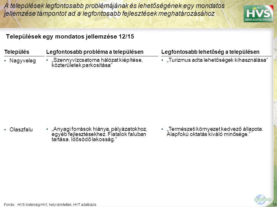 """56 Települések egy mondatos jellemzése 12/15 A települések legfontosabb problémájának és lehetőségének egy mondatos jellemzése támpontot ad a legfontosabb fejlesztések meghatározásához Forrás:HVS kistérségi HVI, helyi érintettek, HVT adatbázis TelepülésLegfontosabb probléma a településen ▪Nagyveleg ▪""""Szennyvízcsatorna hálózat kiépítése, közterületek parkosítása ▪Olaszfalu ▪""""Anyagi források hiánya, pályázatokhoz, egyéb fejlesztésekhez."""