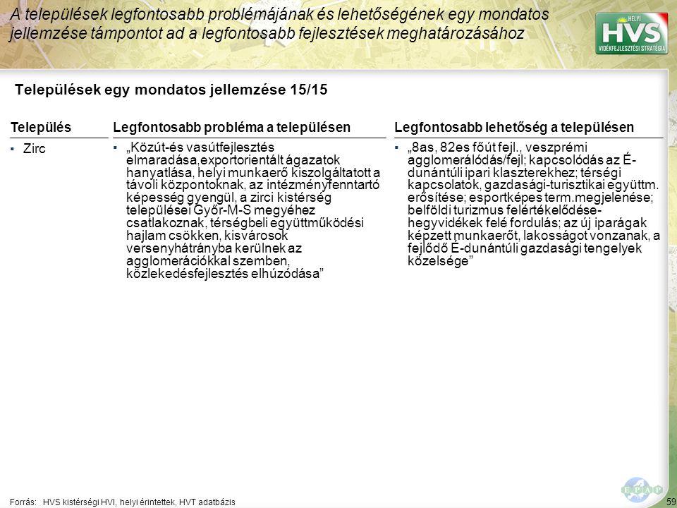 """59 Települések egy mondatos jellemzése 15/15 A települések legfontosabb problémájának és lehetőségének egy mondatos jellemzése támpontot ad a legfontosabb fejlesztések meghatározásához Forrás:HVS kistérségi HVI, helyi érintettek, HVT adatbázis TelepülésLegfontosabb probléma a településen ▪Zirc ▪""""Közút-és vasútfejlesztés elmaradása,exportorientált ágazatok hanyatlása, helyi munkaerő kiszolgáltatott a távoli központoknak, az intézményfenntartó képesség gyengül, a zirci kistérség települései Győr-M-S megyéhez csatlakoznak, térségbeli együttműködési hajlam csökken, kisvárosok versenyhátrányba kerülnek az agglomerációkkal szemben, közlekedésfejlesztés elhúzódása Legfontosabb lehetőség a településen ▪""""8as, 82es főút fejl., veszprémi agglomerálódás/fejl; kapcsolódás az É- dunántúli ipari klaszterekhez; térségi kapcsolatok, gazdasági-turisztikai együttm."""