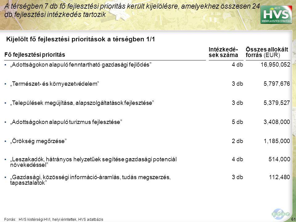 """61 Kijelölt fő fejlesztési prioritások a térségben 1/1 A térségben 7 db fő fejlesztési prioritás került kijelölésre, amelyekhez összesen 24 db fejlesztési intézkedés tartozik Forrás:HVS kistérségi HVI, helyi érintettek, HVS adatbázis ▪""""Adottságokon alapuló fenntartható gazdasági fejlődés ▪""""Természet- és környezetvédelem ▪""""Települések megújítása, alapszolgáltatások fejlesztése ▪""""Adottságokon alapuló turizmus fejlesztése ▪""""Örökség megőrzése Fő fejlesztési prioritás ▪""""Leszakadók, hátrányos helyzetűek segítése gazdasági potenciál növekedéssel ▪""""Gazdasági, közösségi információ-áramlás, tudás megszerzés, tapasztalatok 61 4 db 3 db 5 db 2 db 16,950,052 5,797,676 5,379,527 3,408,000 1,185,000 Összes allokált forrás (EUR) Intézkedé- sek száma 4 db 3 db 514,000 112,480"""