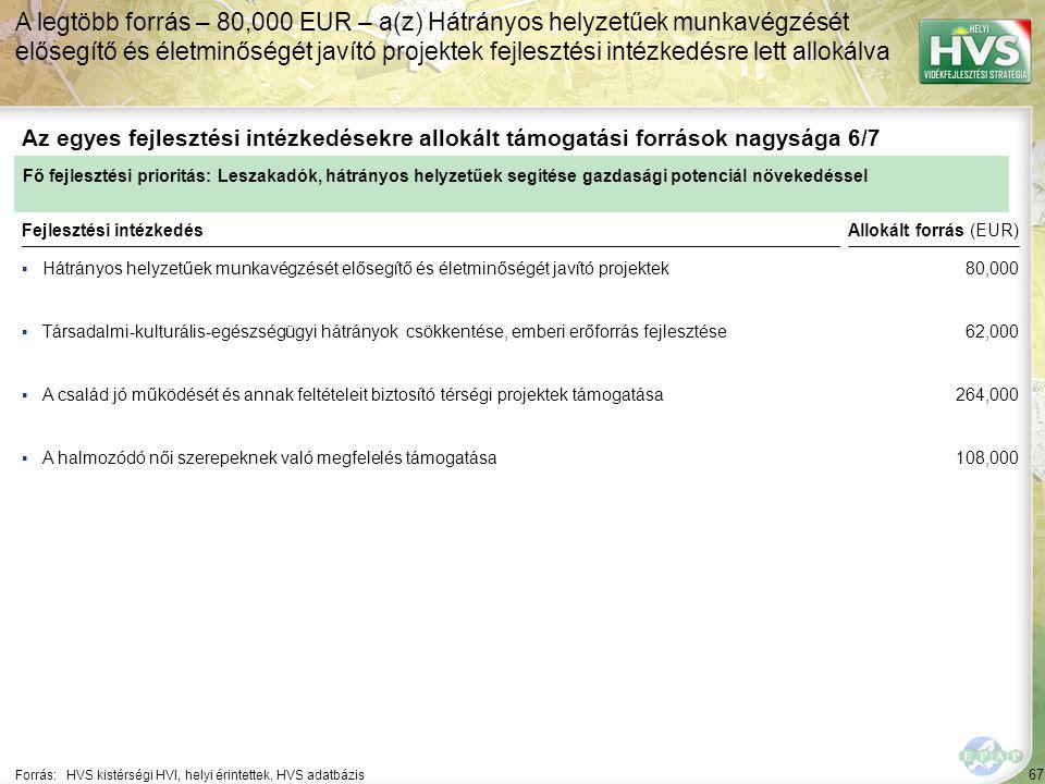67 ▪Hátrányos helyzetűek munkavégzését elősegítő és életminőségét javító projektek Forrás:HVS kistérségi HVI, helyi érintettek, HVS adatbázis Az egyes fejlesztési intézkedésekre allokált támogatási források nagysága 6/7 A legtöbb forrás – 80,000 EUR – a(z) Hátrányos helyzetűek munkavégzését elősegítő és életminőségét javító projektek fejlesztési intézkedésre lett allokálva Fejlesztési intézkedés ▪Társadalmi-kulturális-egészségügyi hátrányok csökkentése, emberi erőforrás fejlesztése ▪A család jó működését és annak feltételeit biztosító térségi projektek támogatása ▪A halmozódó női szerepeknek való megfelelés támogatása Fő fejlesztési prioritás: Leszakadók, hátrányos helyzetűek segítése gazdasági potenciál növekedéssel Allokált forrás (EUR) 80,000 62,000 264,000 108,000