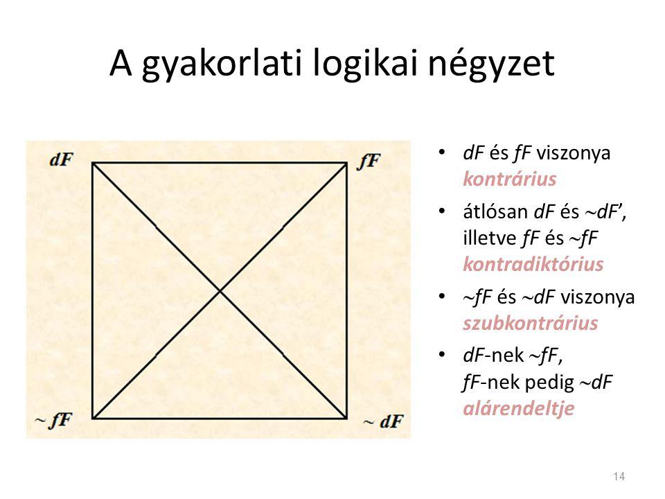 A gyakorlati logikai négyzet • dF és fF viszonya kontrárius • átlósan dF és  dF', illetve fF és  fF kontradiktórius •  fF és  dF viszonya szubkontrárius • dF-nek  fF, fF-nek pedig  dF alárendeltje 14