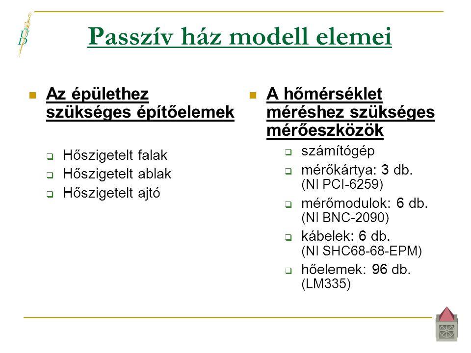 Passzív ház modell elemei  Az épülethez szükséges építőelemek  Hőszigetelt falak  Hőszigetelt ablak  Hőszigetelt ajtó  A hőmérséklet méréshez szükséges mérőeszközök  számítógép  mérőkártya: 3 db.