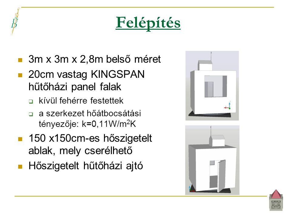 Felépítés  3m x 3m x 2,8m belső méret  20cm vastag KINGSPAN hűtőházi panel falak  kívül fehérre festettek  a szerkezet hőátbocsátási tényezője: k=0,11W/m 2 K  150 x150cm-es hőszigetelt ablak, mely cserélhető  Hőszigetelt hűtőházi ajtó