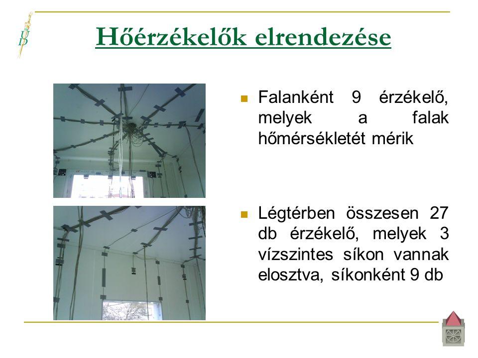 Hőérzékelők elrendezése  Falanként 9 érzékelő, melyek a falak hőmérsékletét mérik  Légtérben összesen 27 db érzékelő, melyek 3 vízszintes síkon vannak elosztva, síkonként 9 db