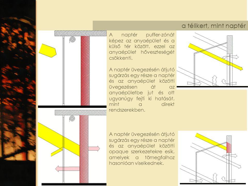 a télikert, mint naptér A naptér puffer-zónát képez az anyaépület és a külső tér között, ezzel az anyaépület hőveszteségét csökkenti. A naptér üvegezé
