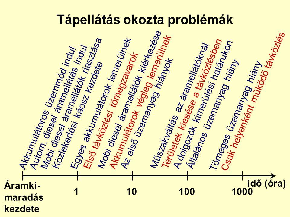 Fizikai Logikai Információ:  -Meghamisítása  -Megszerzése  -Módosítása, törlése  -Felfedése Szolgáltatás megszakítása, blokkolása Hálózatok forgal