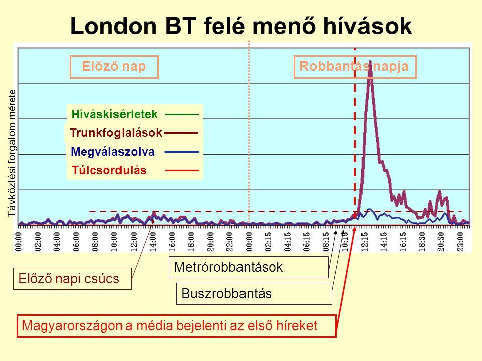 Egyes hívásadatok alakulása a robbantás napján Hívás kísérletek száma Anglia felé Kifelé irányuló trunk foglalások száma Túlcsordu- lások száma Anglia