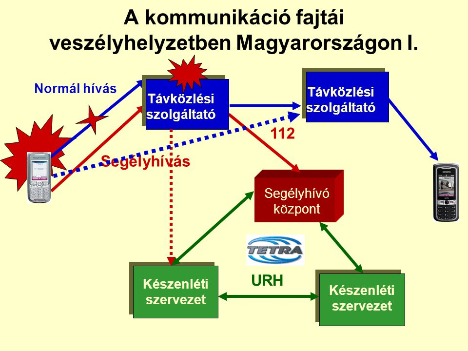 Veszélyhelyzeti távközlés (Emergency Telecommunication) •Minden olyan tényező (amely lehet műszaki, jogi, emberi, szervezési, mentési, helyreállítási