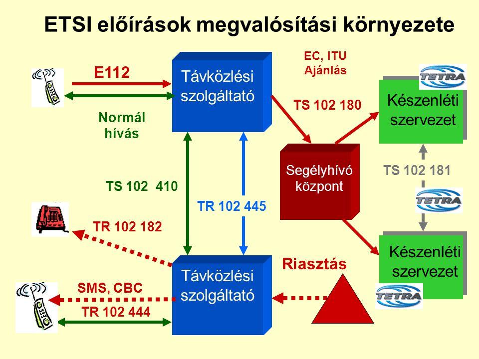 ETSI dokumentumok TS 102 180 : A lakosok hatóságokkal / szervezetekkel történő kommunikációjának követelményei szükséghelyzet esetén (segélyhívások ke