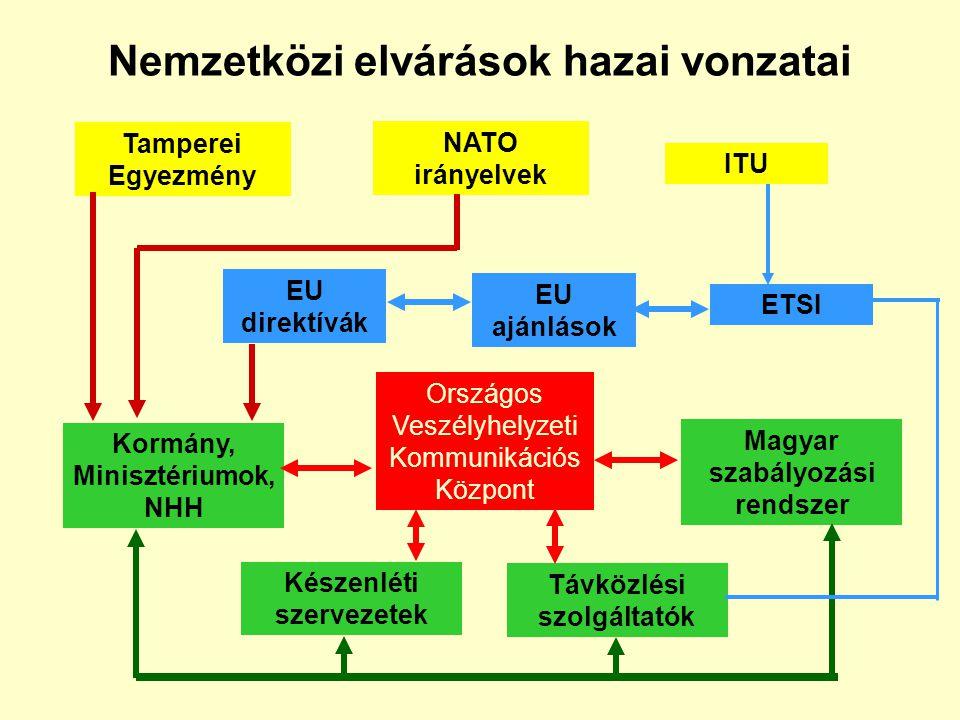 Magyar szabályozási környezet III. Miniszteri rendeletek 24/2004. IHM rendelet a védelmi feladatokban résztvevő elektronikus hírközlési, illetve posta
