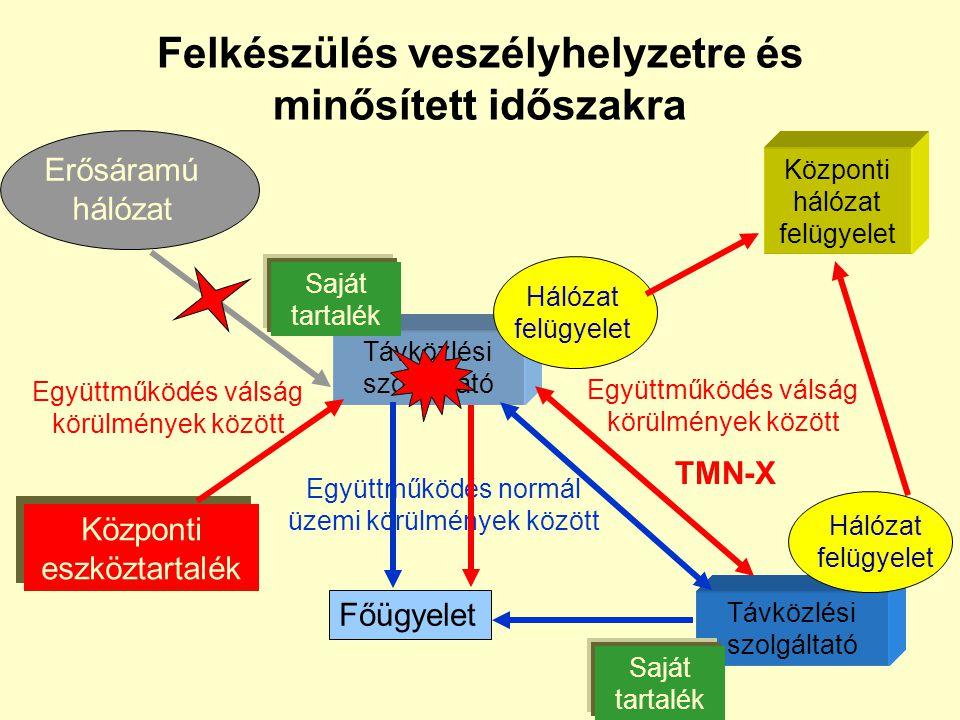 Nemzetközi elvárások hazai vonzatai Tamperei Egyezmény NATO irányelvek ITU EU direktívák EU ajánlások ETSI Kormány, Minisztériumok, NHH Magyar szabály