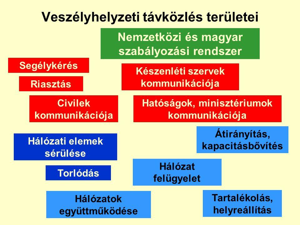 A kommunikáció fajtái veszélyhelyzetben Magyarországon III. Távközlési szolgáltató Készenléti szervezet Hatóság Kormányzati szervek