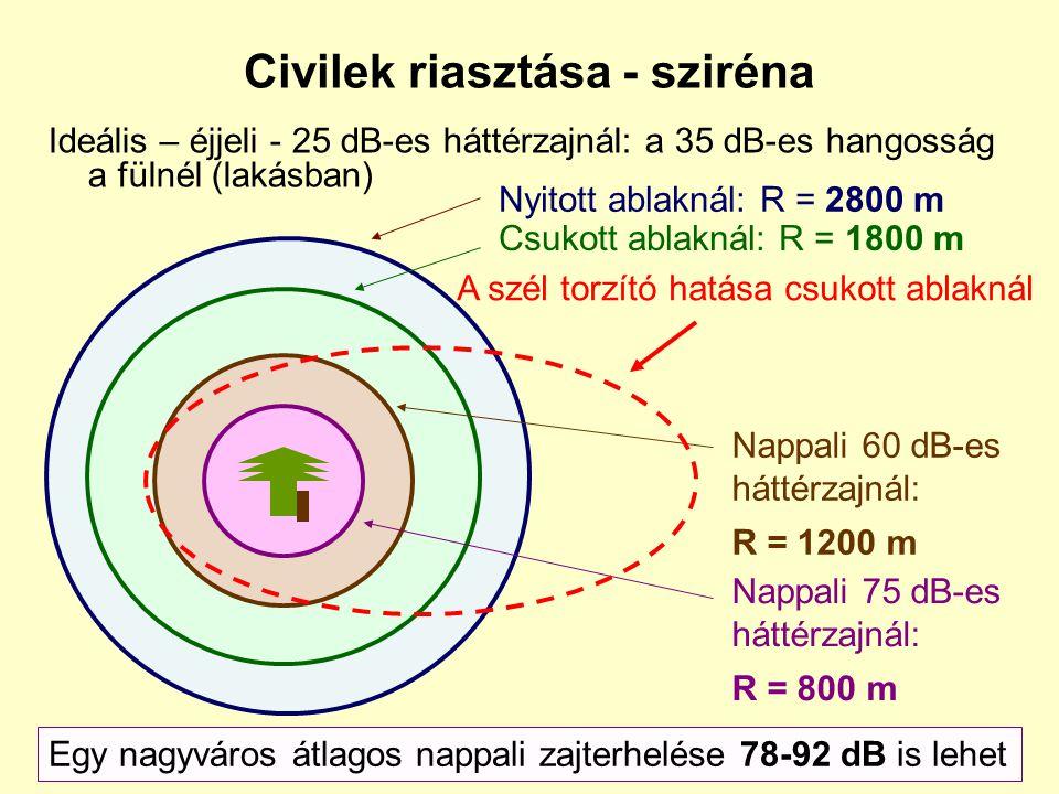 Veszélyhelyzeti távközlés területei Nemzetközi és magyar szabályozási rendszer Segélykérés Riasztás Hálózati elemek sérülése Tartalékolás, helyreállít