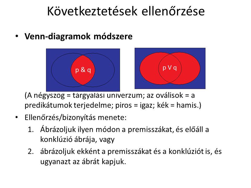 Következtetések ellenőrzése • Venn-diagramok módszere (A négyszög = tárgyalási univerzum; az oválisok = a predikátumok terjedelme; piros = igaz; kék =