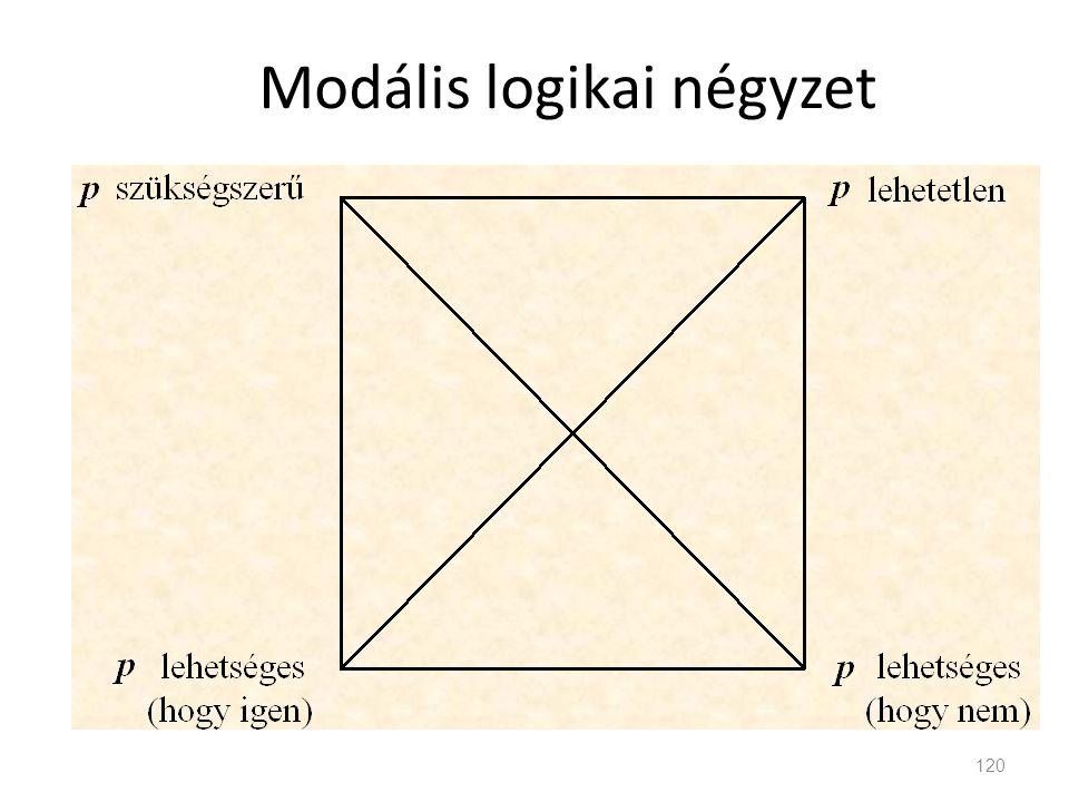 Modális logikai négyzet 120