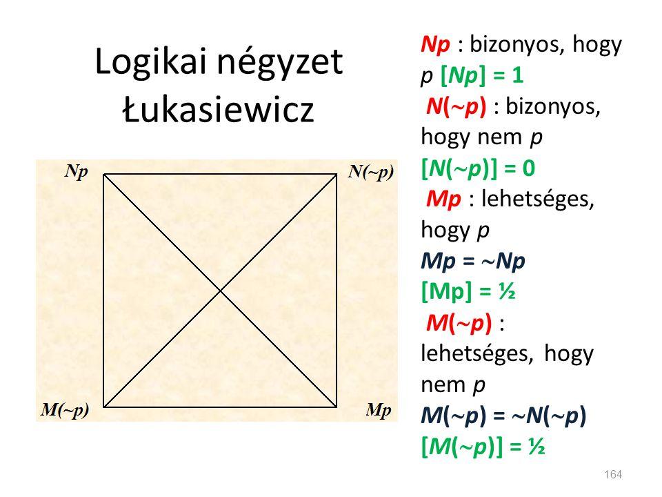 Logikai négyzet Łukasiewicz 164 Np : bizonyos, hogy p [Np] = 1 N(  p) : bizonyos, hogy nem p [N(  p)] = 0 Mp : lehetséges, hogy p Mp =  Np [Mp] = ½