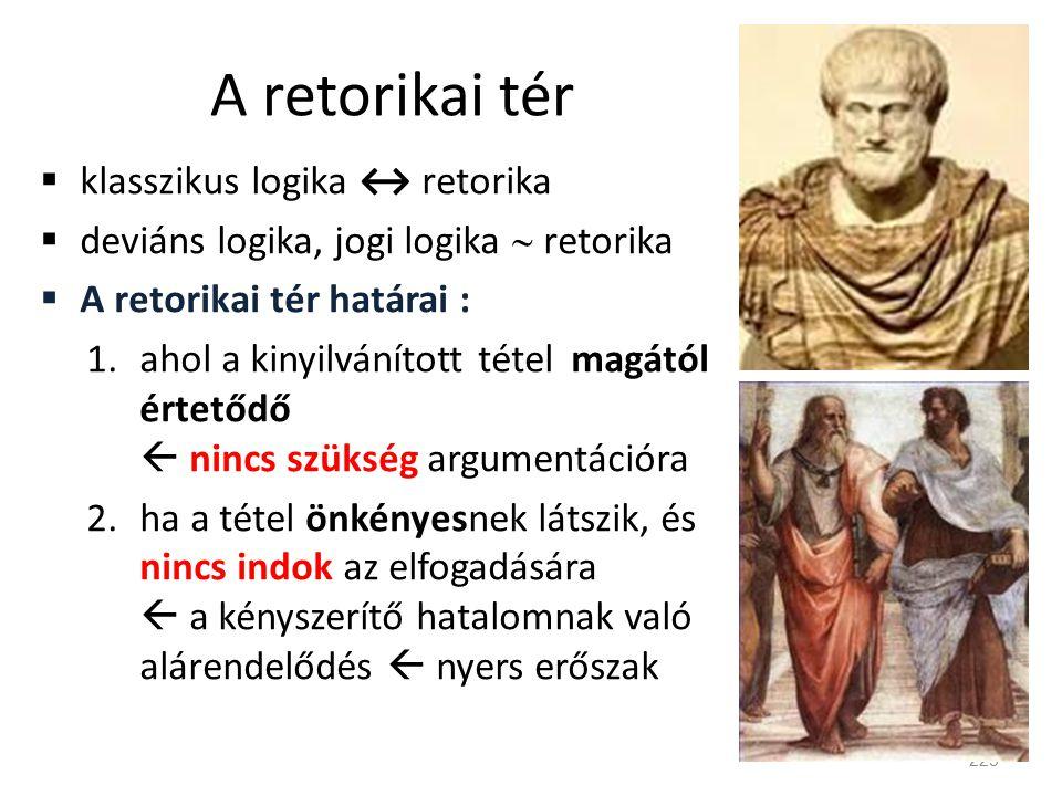 A retorikai tér  klasszikus logika ↔ retorika  deviáns logika, jogi logika  retorika  A retorikai tér határai : 1.ahol a kinyilvánított tétel magá