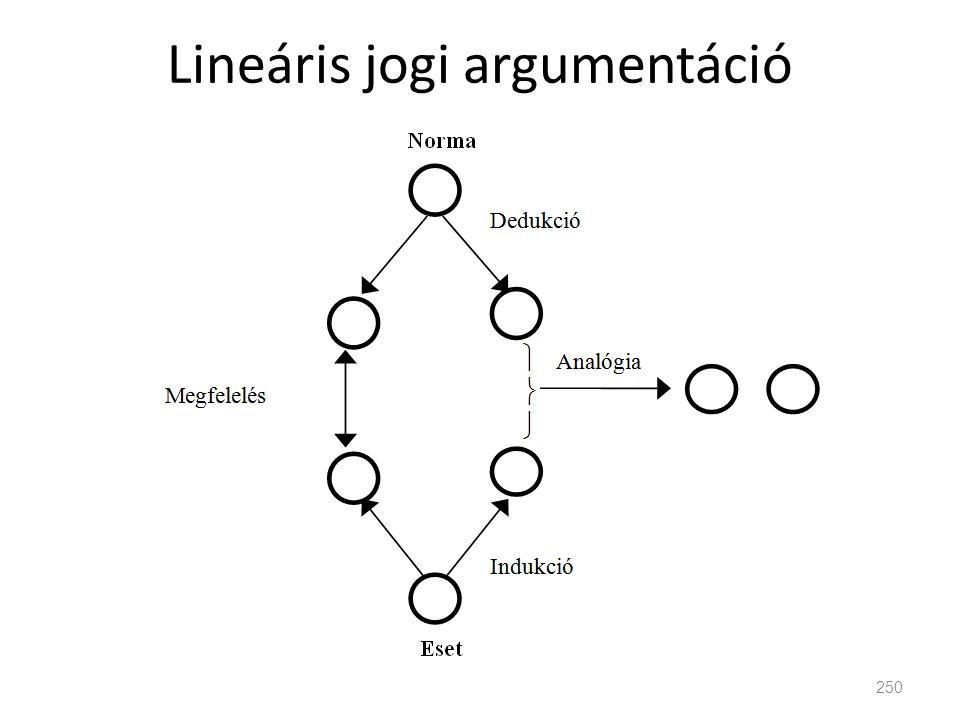 Lineáris jogi argumentáció 250