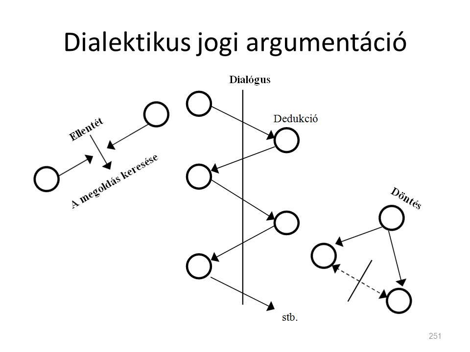 Dialektikus jogi argumentáció 251
