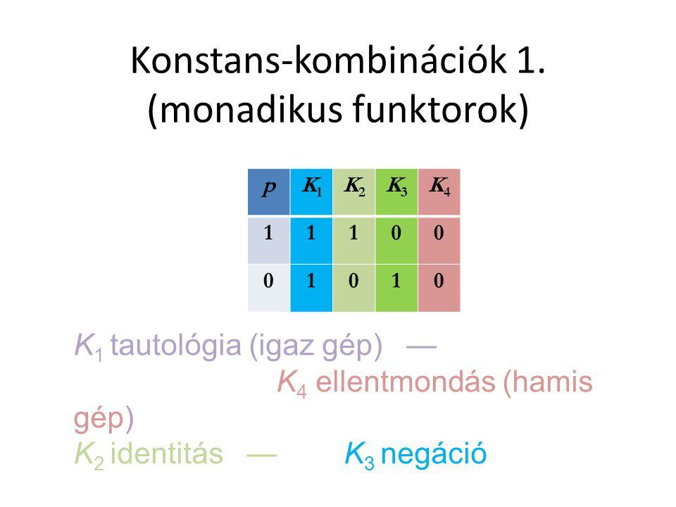 Konstans-kombinációk 1. (monadikus funktorok) pK1K1 K2K2 K3K3 K4K4 11100 01010 K 1 tautológia (igaz gép) — K 4 ellentmondás (hamis gép) K 2 identitás