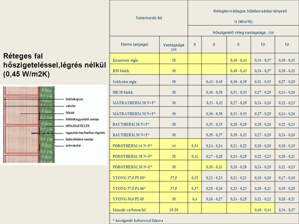 Réteges fal hőszigeteléssel,légrés nélkül (0,45 W/m2K) Teherhordó fal Rétegtervi átlagos hőátbocsátási tényező U (W/m 2 K) Hőszigetelő réteg vastagság