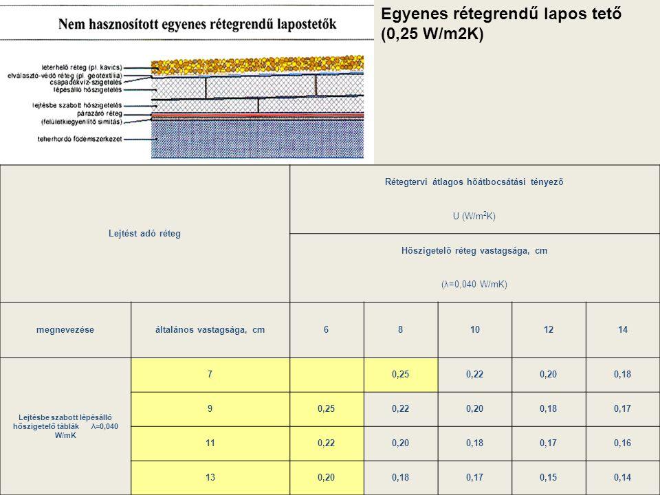 ) Lejtést adó réteg Rétegtervi átlagos hőátbocsátási tényező U (W/m 2 K) Hőszigetelő réteg vastagsága, cm (λ=0,040 W/mK) megnevezéseáltalános vastagsá