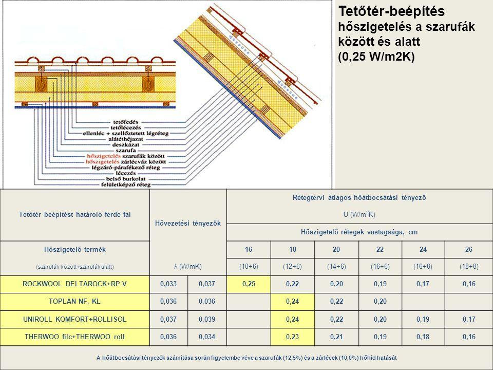Tetőtér-beépítés hőszigetelés a szarufák között és alatt (0,25 W/m2K) Tetőtér beépítést határoló ferde fal Hővezetési tényezők Rétegtervi átlagos hőát