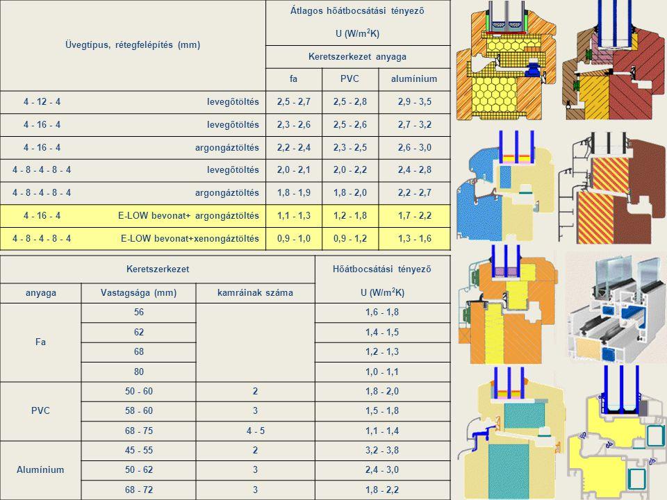 Üvegtípus, rétegfelépítés (mm) Átlagos hőátbocsátási tényező U (W/m 2 K) Keretszerkezet anyaga faPVCalumínium 4 - 12 - 4levegőtöltés2,5 - 2,72,5 - 2,8