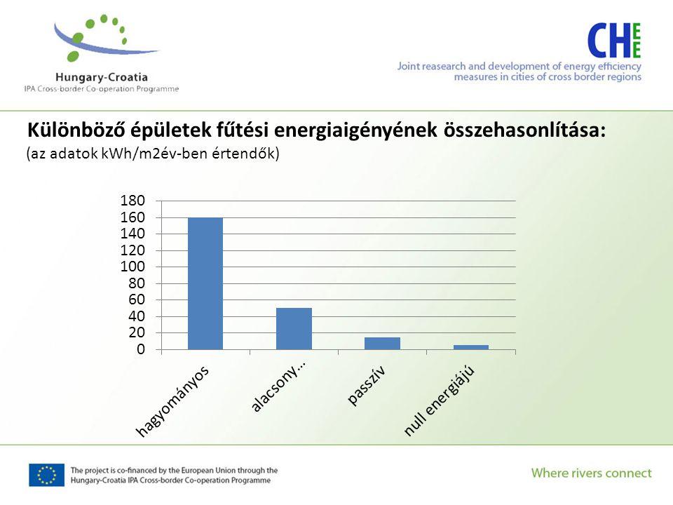 Különböző épületek fűtési energiaigényének összehasonlítása: (az adatok kWh/m2év-ben értendők)