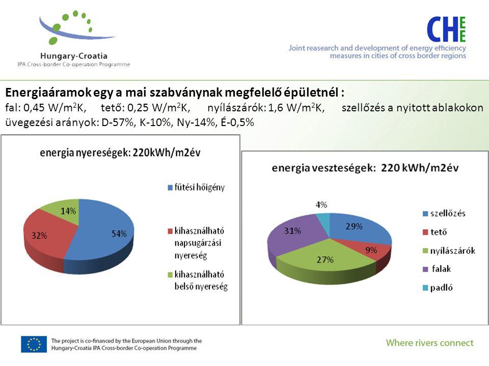 Energiaáramok egy passzív háznál fal: 0,20 W/m 2 K, tető: 0,15 W/m 2 K, nyílászárók: 08 W/m 2 K, szellőzés hővisszanyerővel, üvegezési arányok: D-57%, K-10%, Ny-14%, É-0,5%