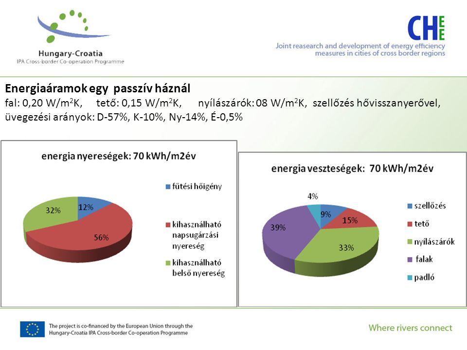 Energiaáramok egy passzív háznál fal: 0,20 W/m 2 K, tető: 0,15 W/m 2 K, nyílászárók: 08 W/m 2 K, szellőzés hővisszanyerővel, üvegezési arányok: D-57%,
