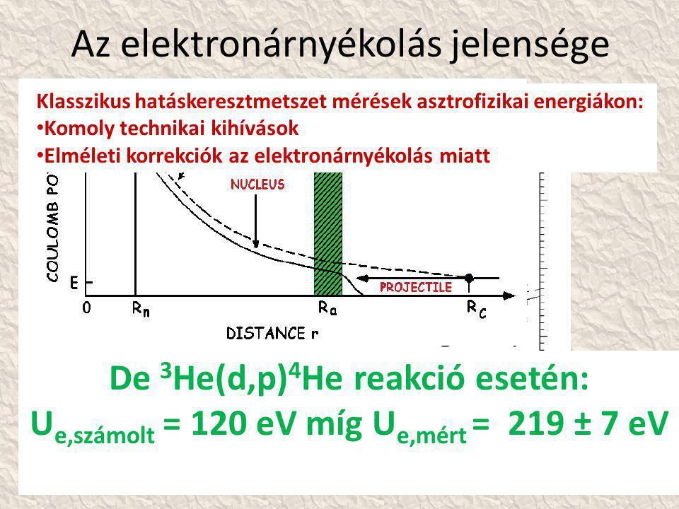 Az elektronárnyékolás jelensége De 3 He(d,p) 4 He reakció esetén: U e,számolt = 120 eV míg U e,mért = 219 ± 7 eV Klasszikus hatáskeresztmetszet mérések asztrofizikai energiákon: • Komoly technikai kihívások • Elméleti korrekciók az elektronárnyékolás miatt