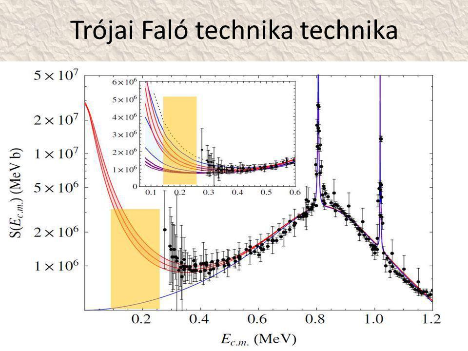 Trójai Faló technika technika • 13 C( ,n) neutronforrás az s és r folyamathoz 13 C  2H2H 16 O 6 Li (  + 2 H) n  13 C n 16 O Gamow ablak